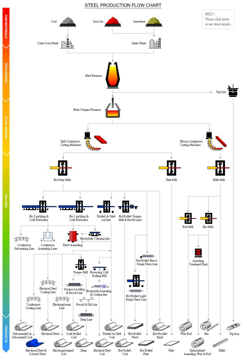 ☼Production Flow Chart 產品生產流程圖