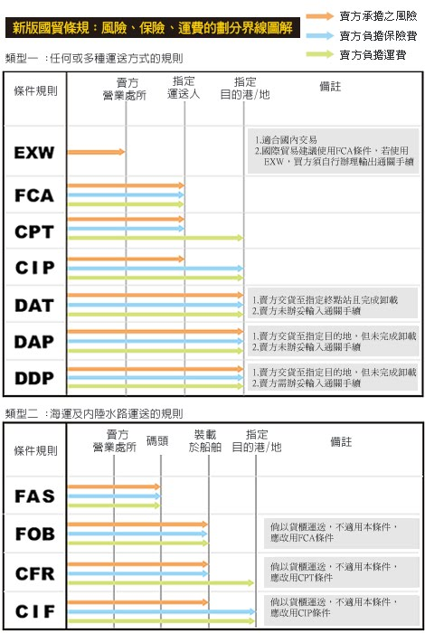 Incoterms®2010國貿條規-風險、保險、運費的劃分界線圖解